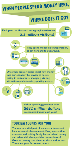 Tourism Counts Infographic
