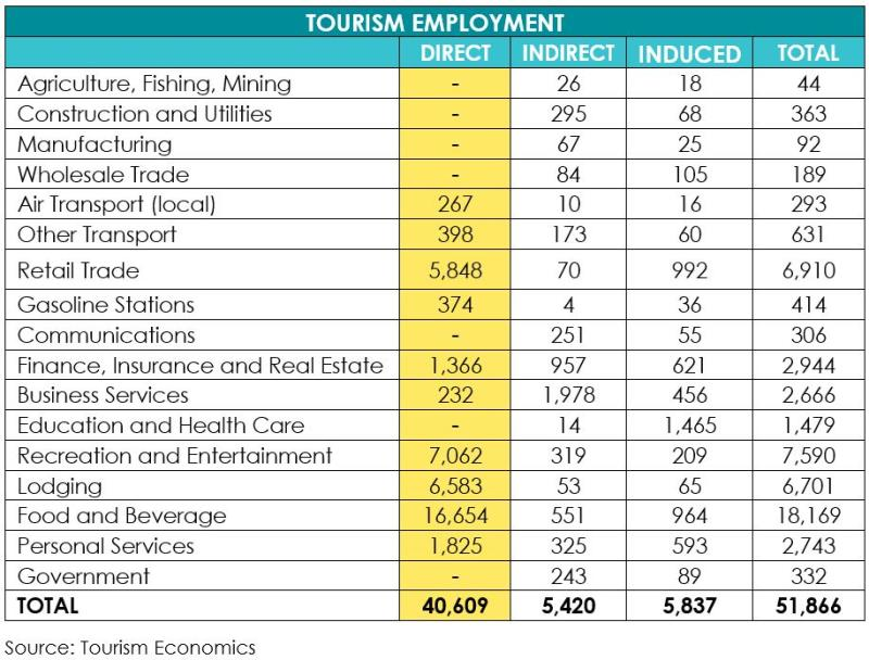 Research_Tourism Employment_v2