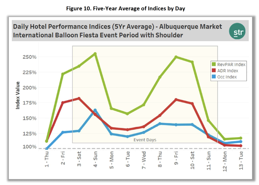 Daily Hotel Performance: Balloon Fiesta Chart