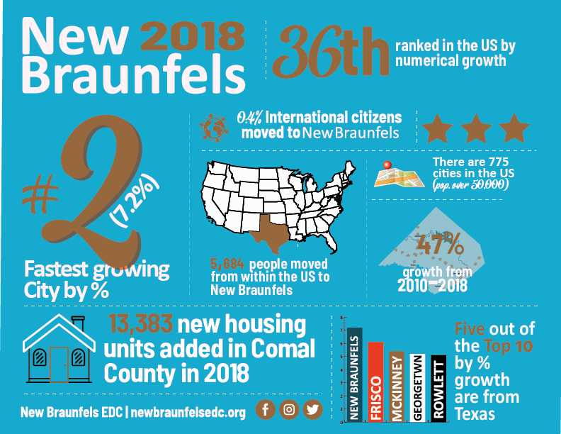 2018 New Braunfels population