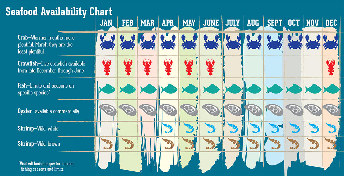 Seafood Availability Chart