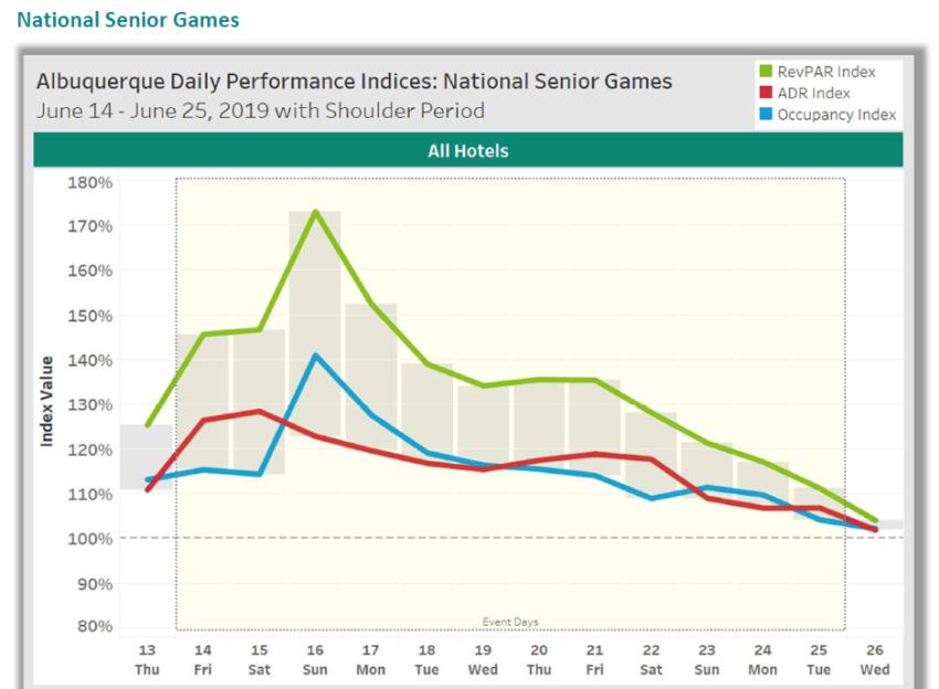 Albuquerque Daily Performance: NSG Chart