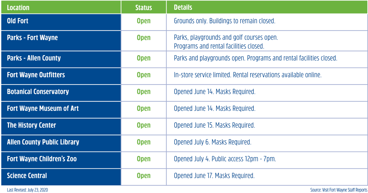 Reopening Status of Fort Wayne Attractions