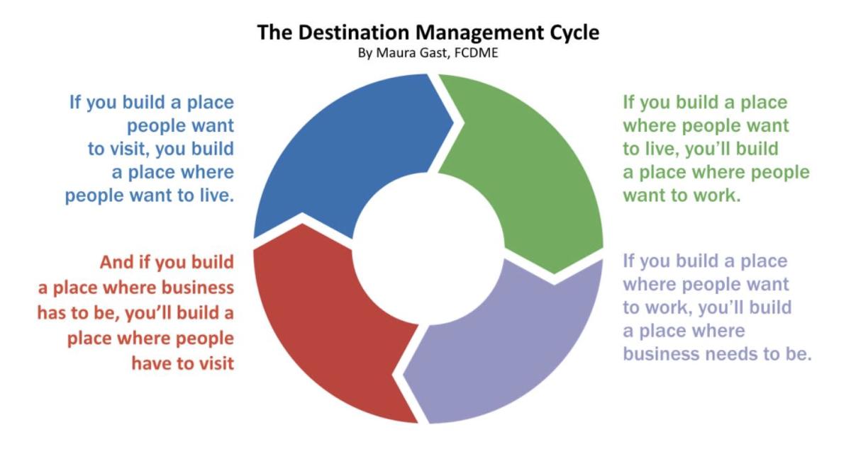 The Destination Management Cycle