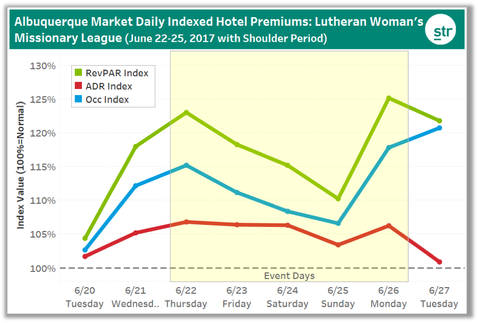 Albuquerque Daily Indexed Hotel Premiums: Lutheran Woman's Chart