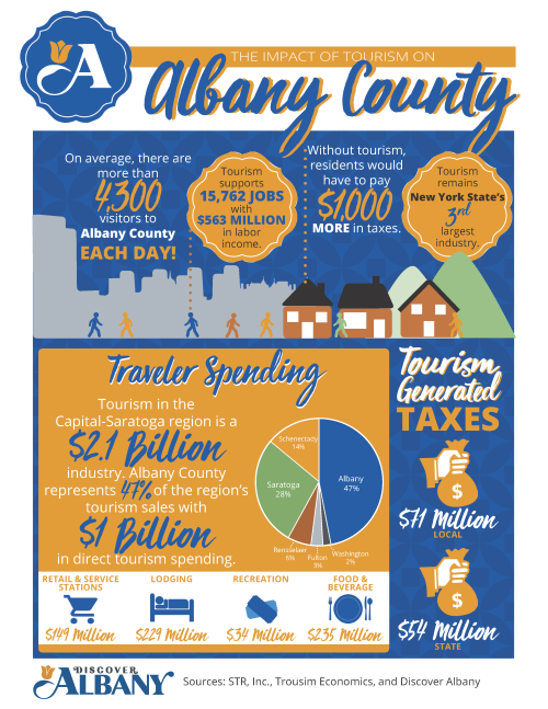 2018 Impact of Tourism on Albany County Infographic