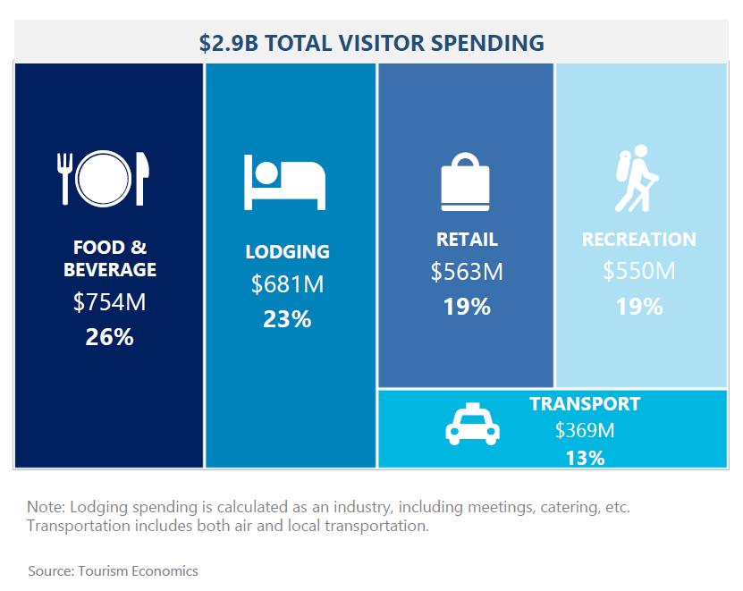 2019 Visitor Spending