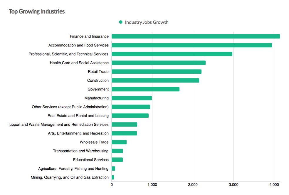 Top Growing Industries
