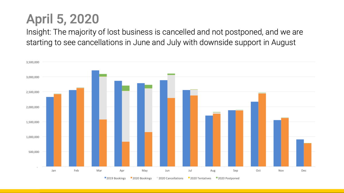 Only 7.6% of lost business has been logged as postponed