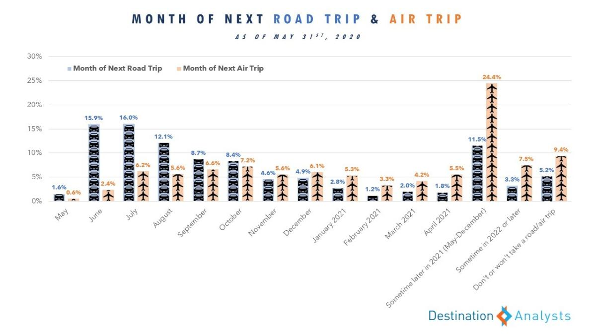 A graph showing the reported modes of travel for upcoming trips by American travelers