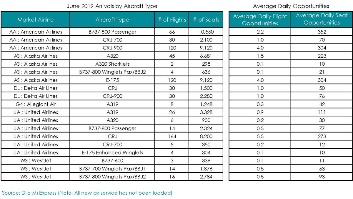 June 2019 Aviation Report pg. 4