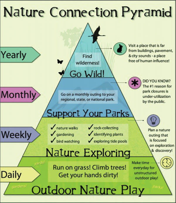 Nature Connection Pyramid by Nature Kids Institute