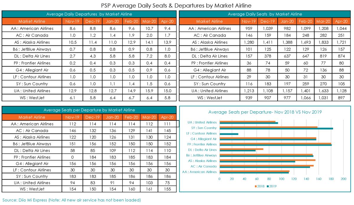 PSP Schedule Analysis_Nov 2019_3