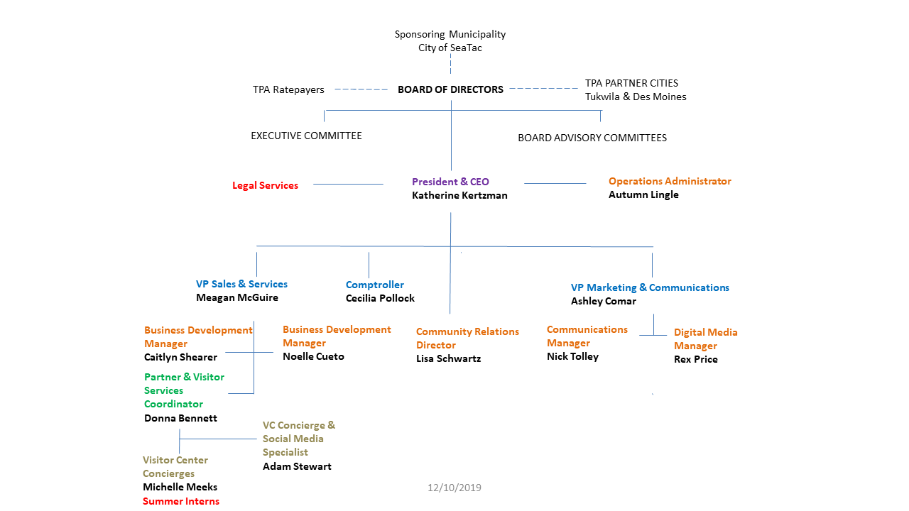 Seattle Southside RTA Org Chart