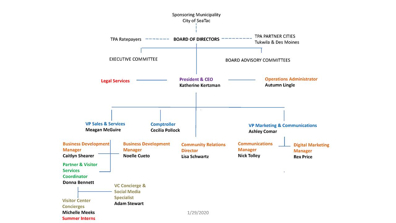 Seattle Southside RTA Organizational Chart January, 2020