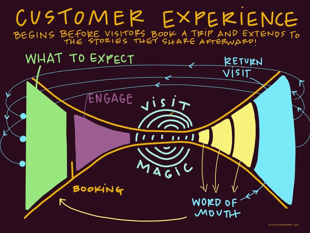 Brainstorm Bistro Graphic