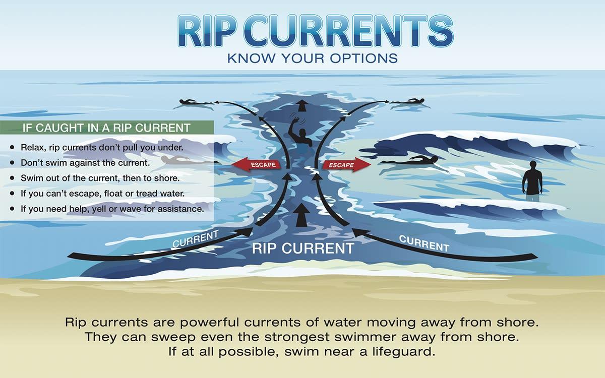 Rip Current Diagram