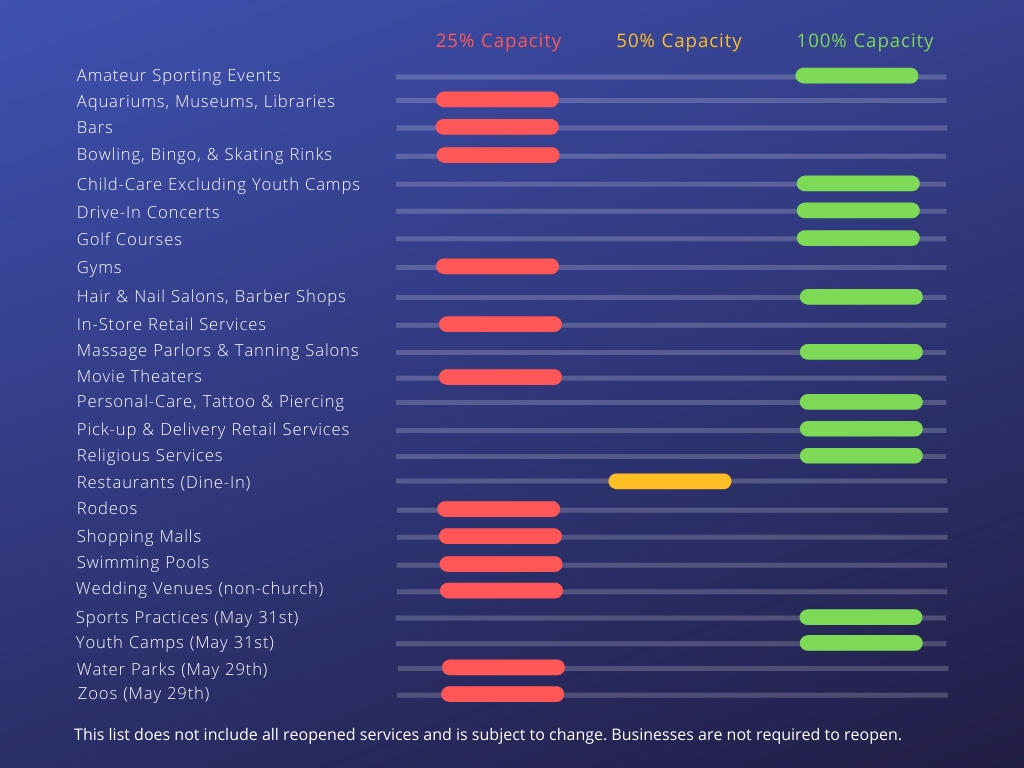 Expanded Opening of Services Chart