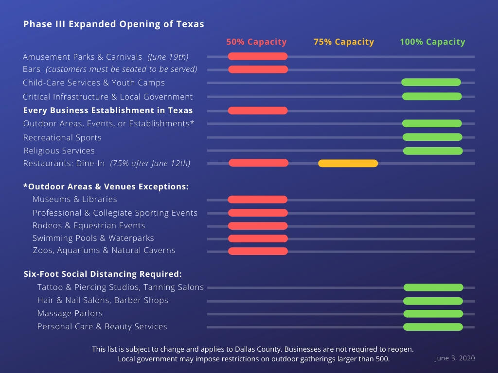 Phase III Expanded Opening of Texas