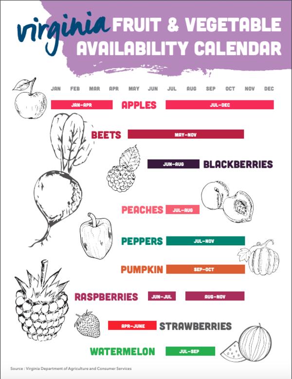 Virginia Seasonal Produce Chart