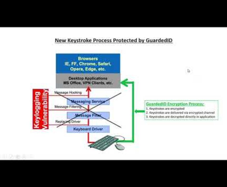 Is there a problem with VPN? Here is a demo on how GuardedID protects you from Keyloggers