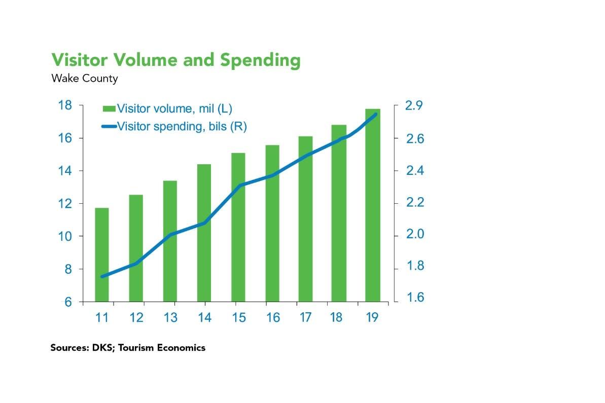 2019 Visitor Volume & Spending