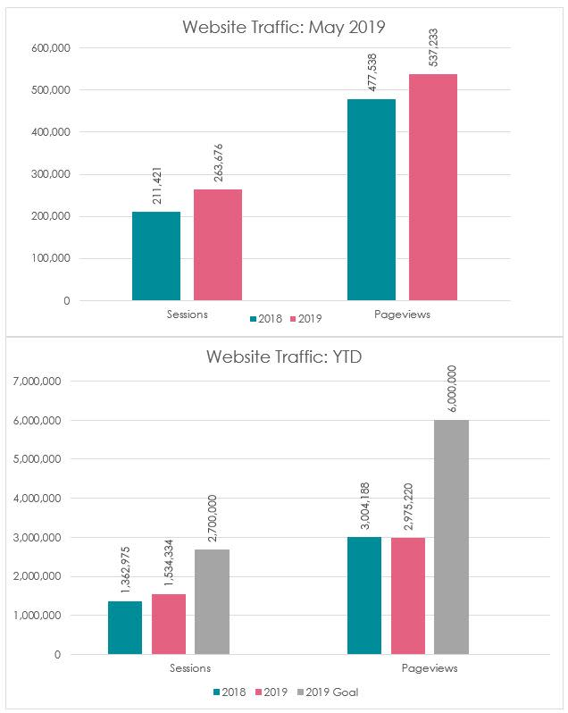 Digital Marketing Website Traffic