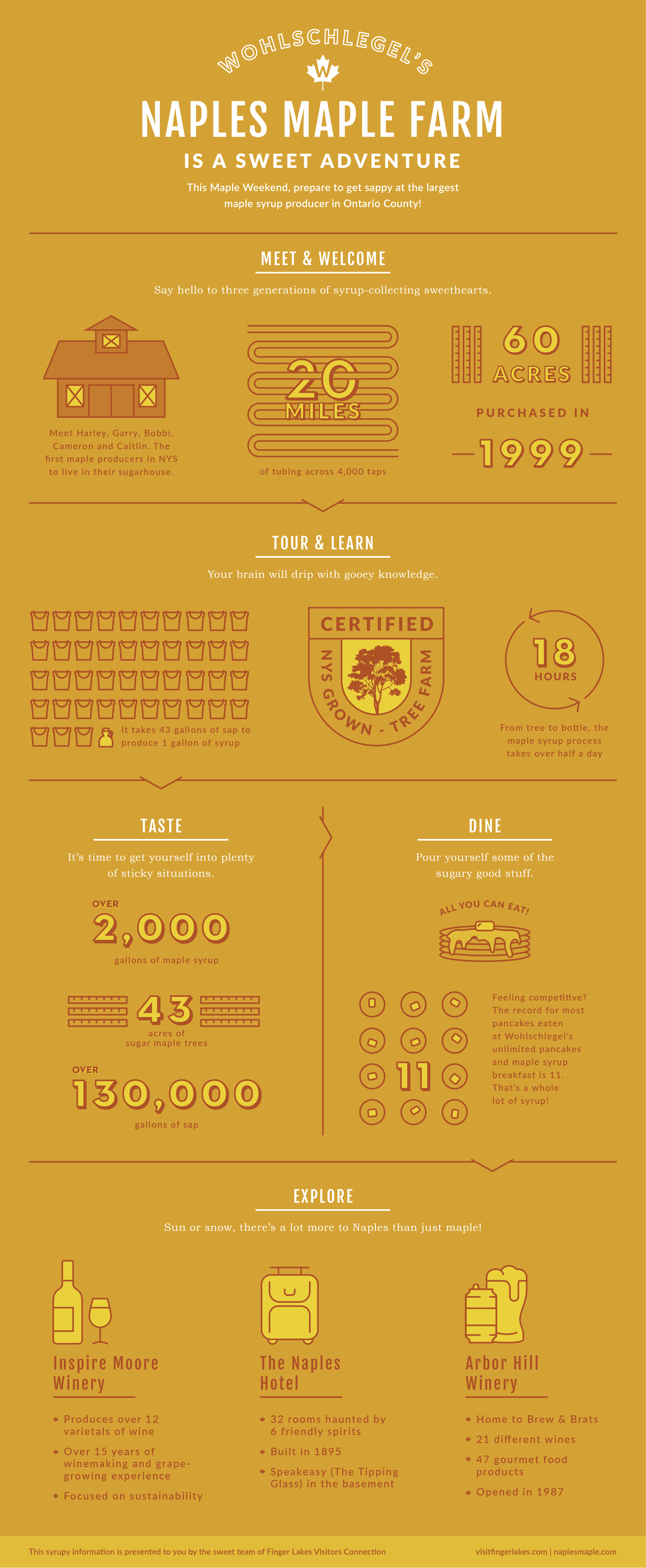 wohlschlegels-naples-maple-farm-infographic