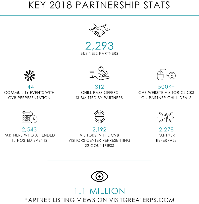 2018 Partnership Metrics