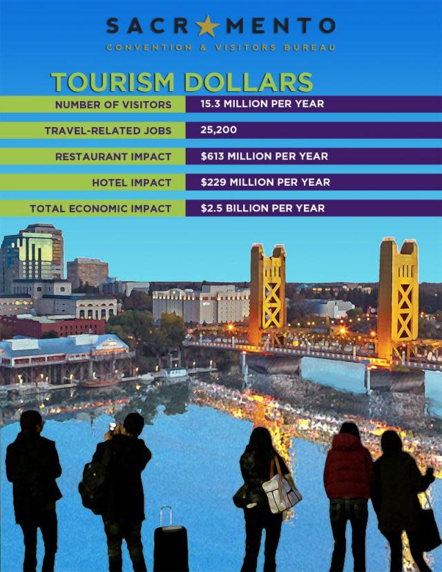 Why tourism matters in Sacramento