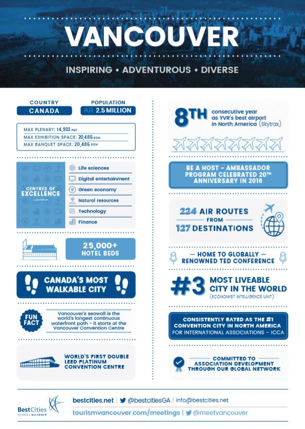 Vancouver Meetings Infographic
