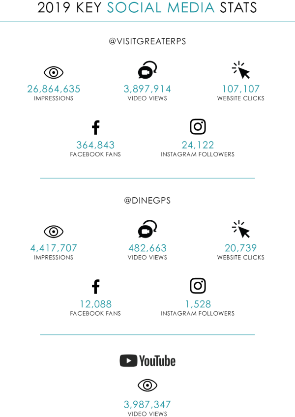AR_2019 Social Media Stats