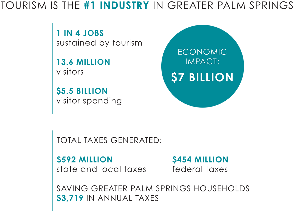 Tourism Industry Infographic