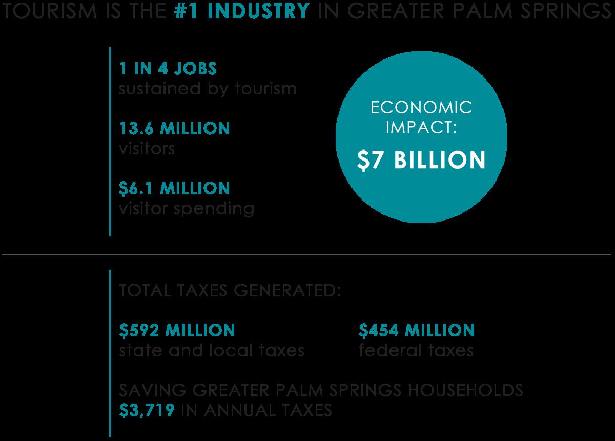2018 Annual Report Tourism Key Metrics.