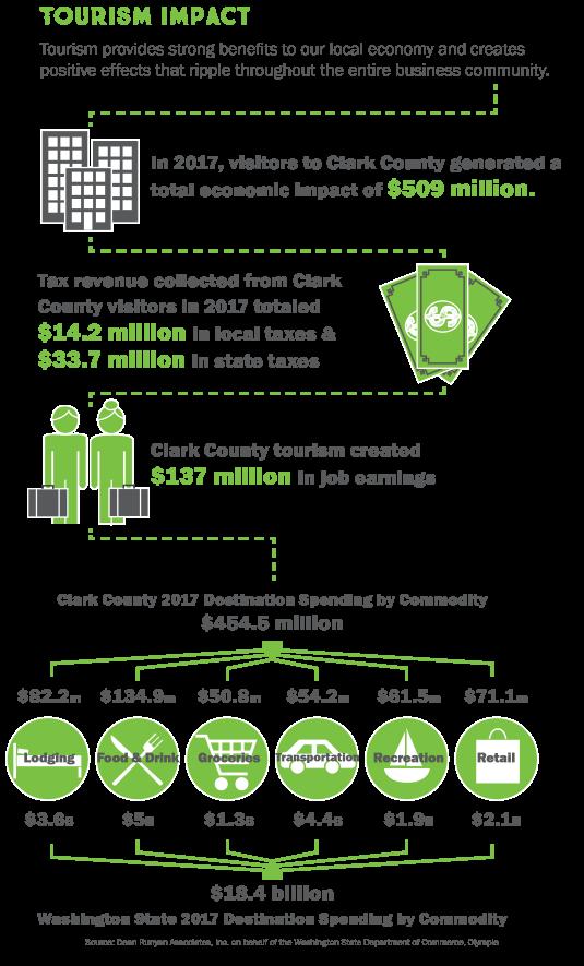 2017 Tourism Impact Infographic