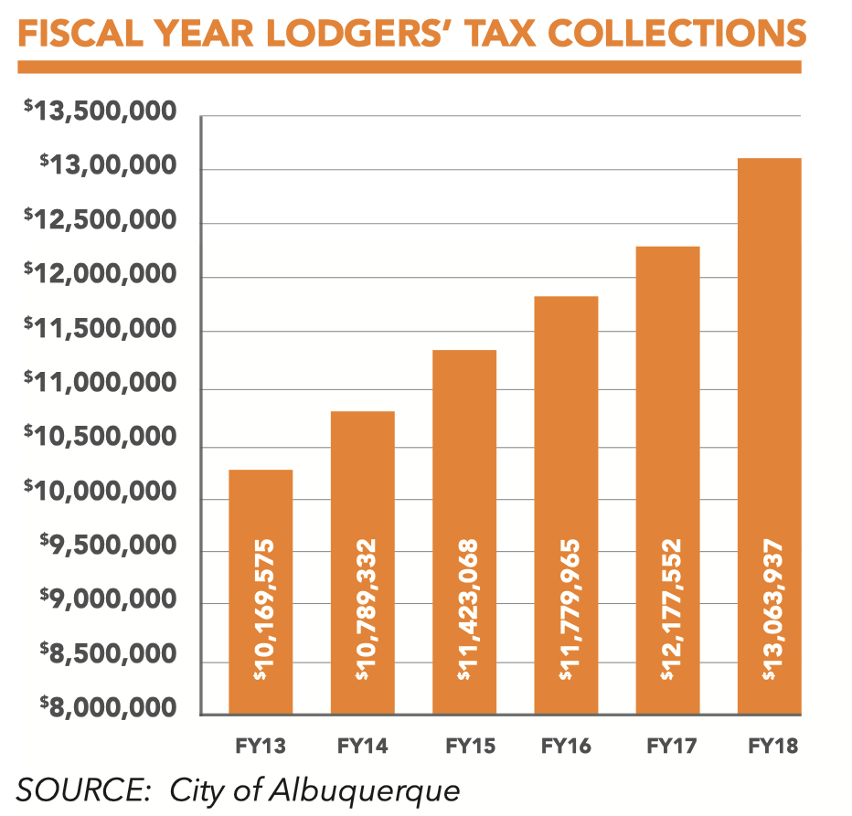 Travel Matters Lodgers Tax Chart