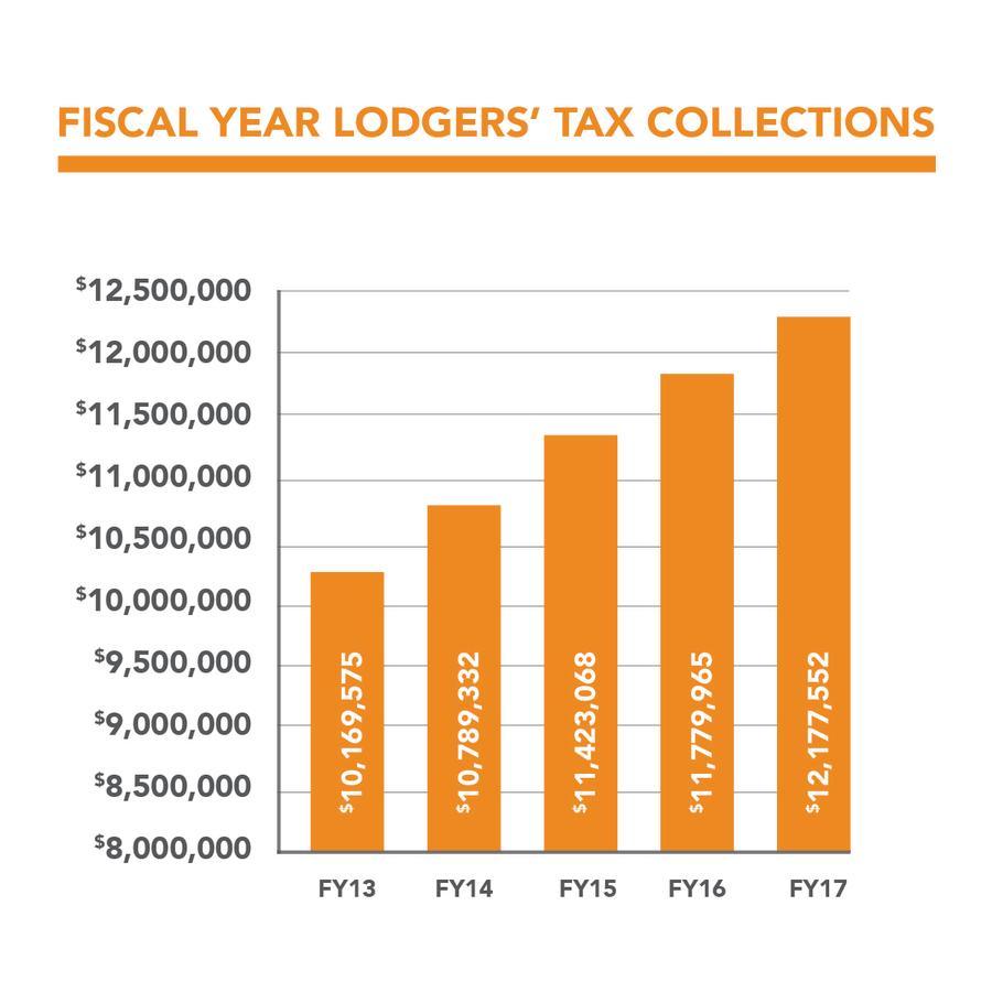 Travel Matters Lodgers Tax Chart