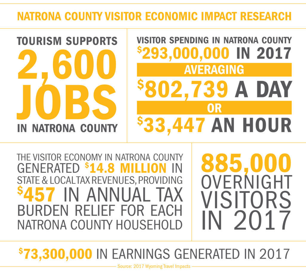 Tourism Impacts