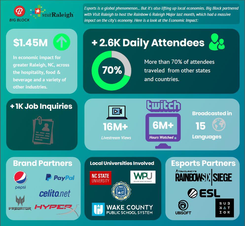 Six Major Raleigh Infographic