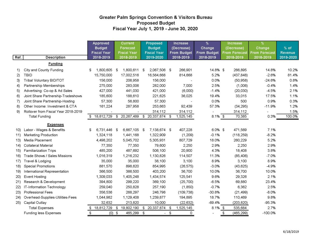 FY19-20 Proposed Budget and Summary