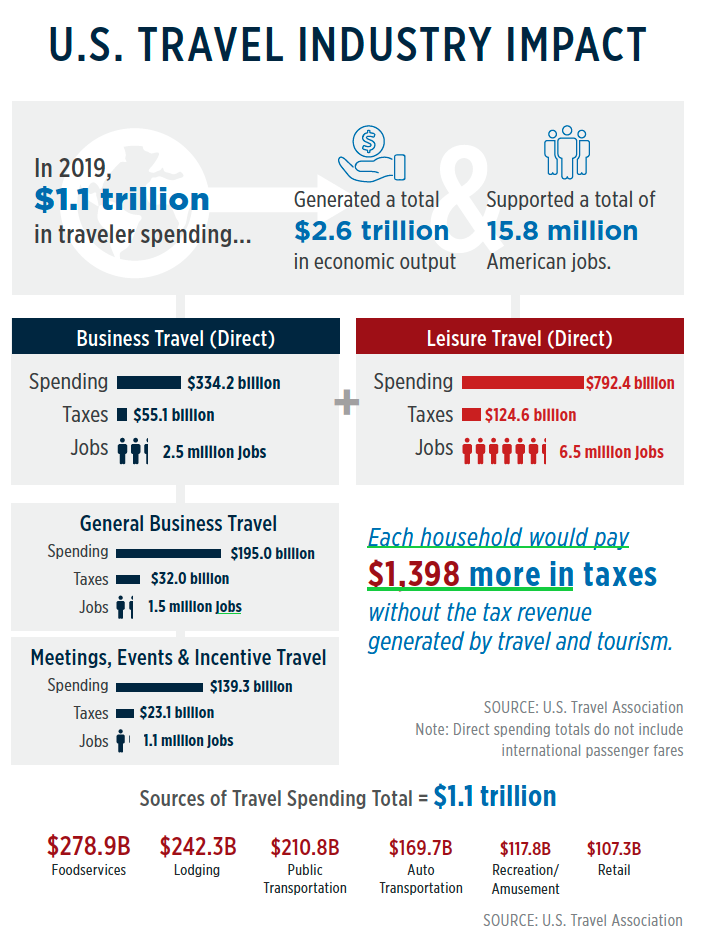 US TRAVEL INDUSTRY IMPACT 2019