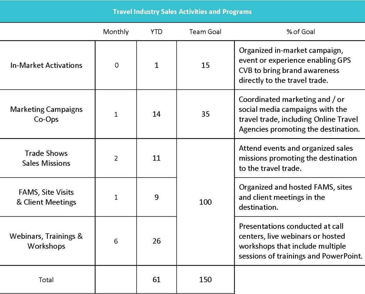 TIS - May Board Report 2019