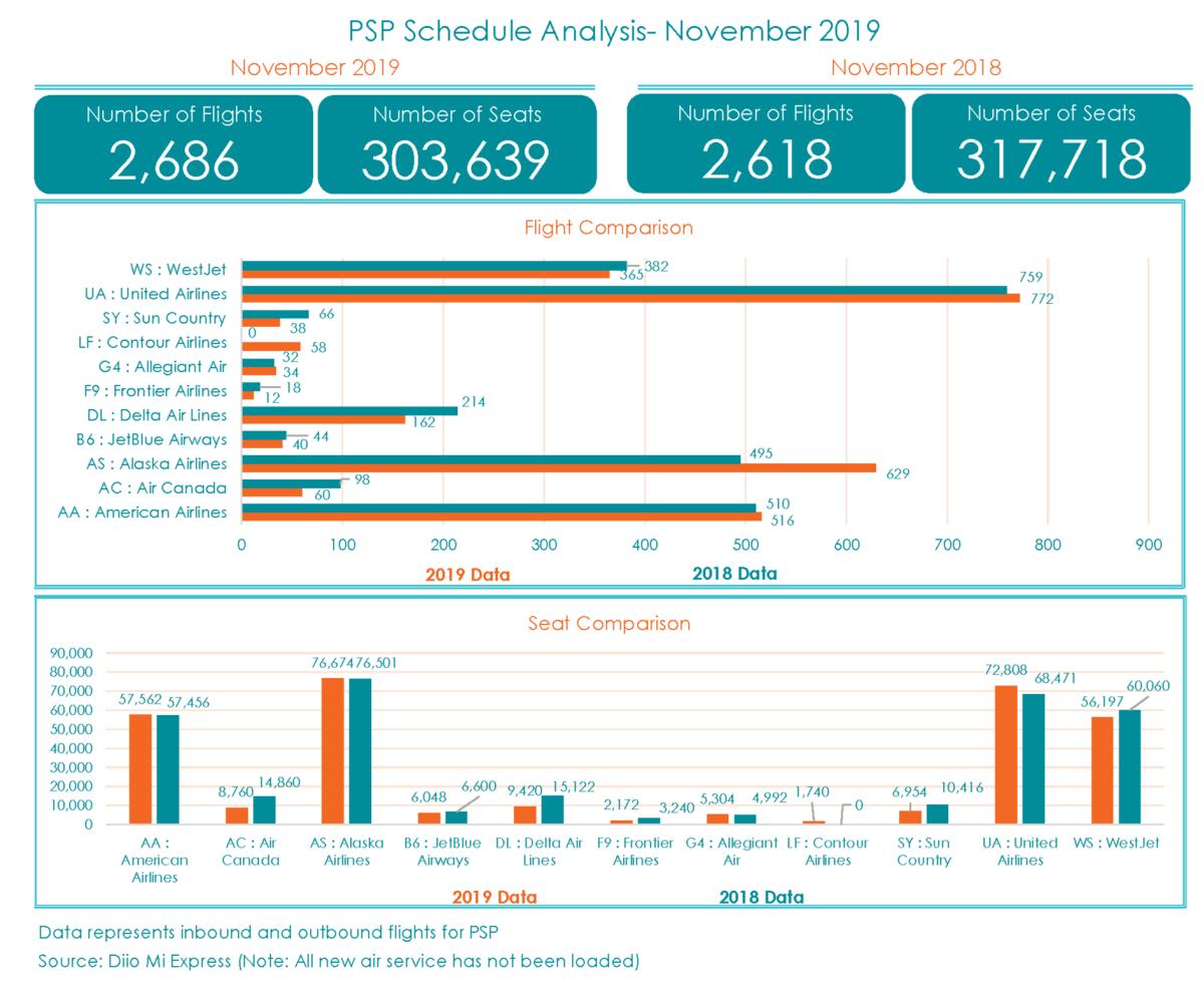 PSP Schedule Analysis_Nov 2019_1