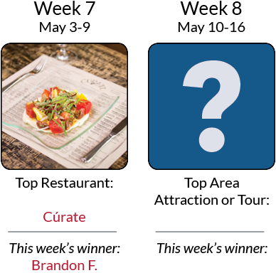 Asheville's Ultimate Top 8 Getaway Giveaway - Weeks 7 & 8