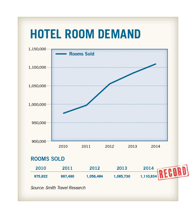 Hotel-Room-Demand-2015