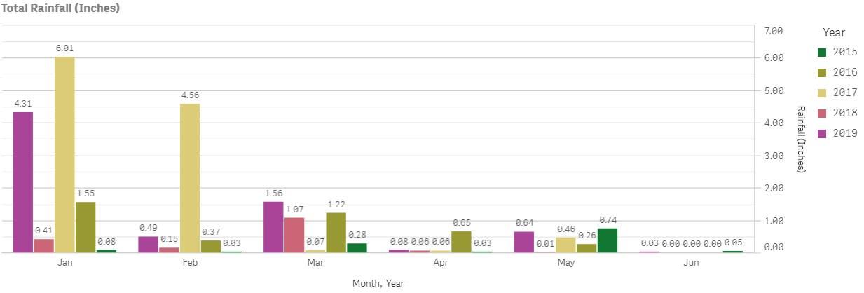 Avalon Rainfall June 2019