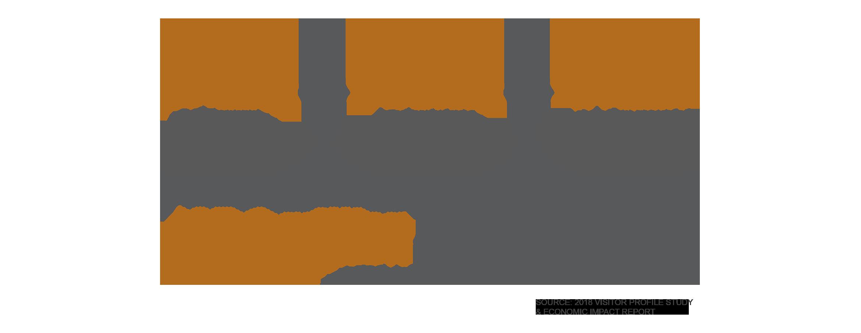 NV Community Revenue infographic