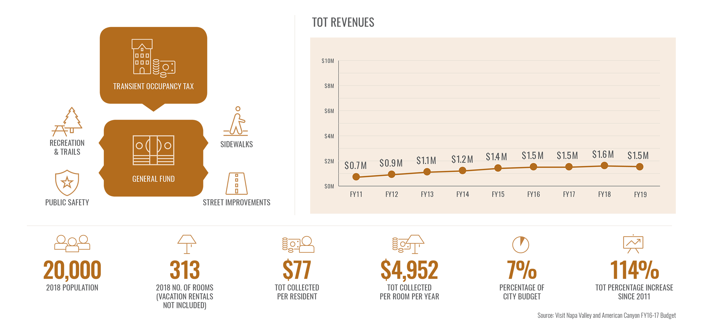 NV TOT Revenues American Canyon infographic