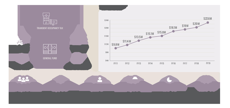 NV TOT Revenues Napa infographic