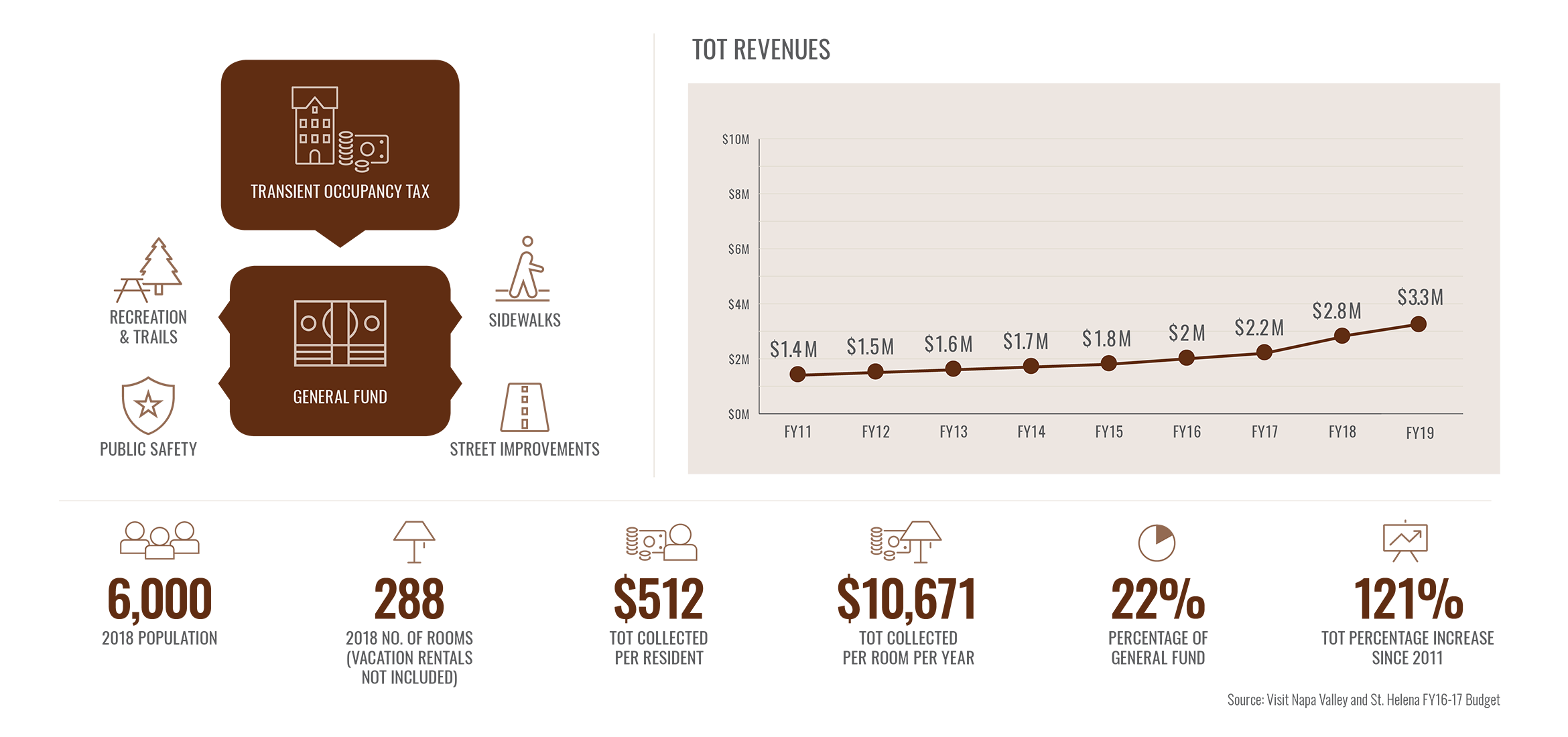 NV TOT Revenues St Helena infographic
